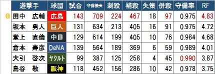 【GG】セ遊撃手2016