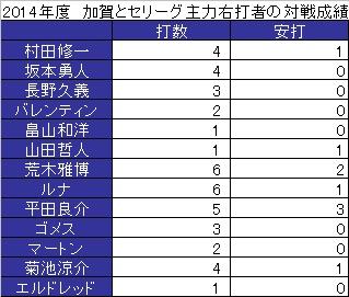 kurayoshi表1