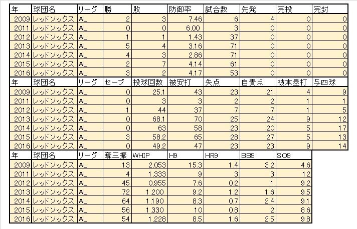 tazawa2016真での成績