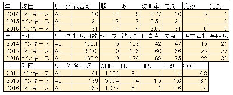 tanaka2016まで成績
