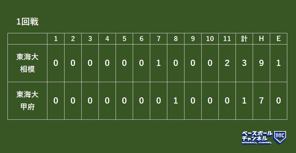 組み合わせ 野球 選抜 高校 2021 選抜高校野球2021結果速報・出場校組み合わせ・テレビ放送