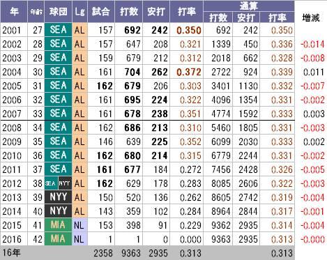 ichiro_MLB通算