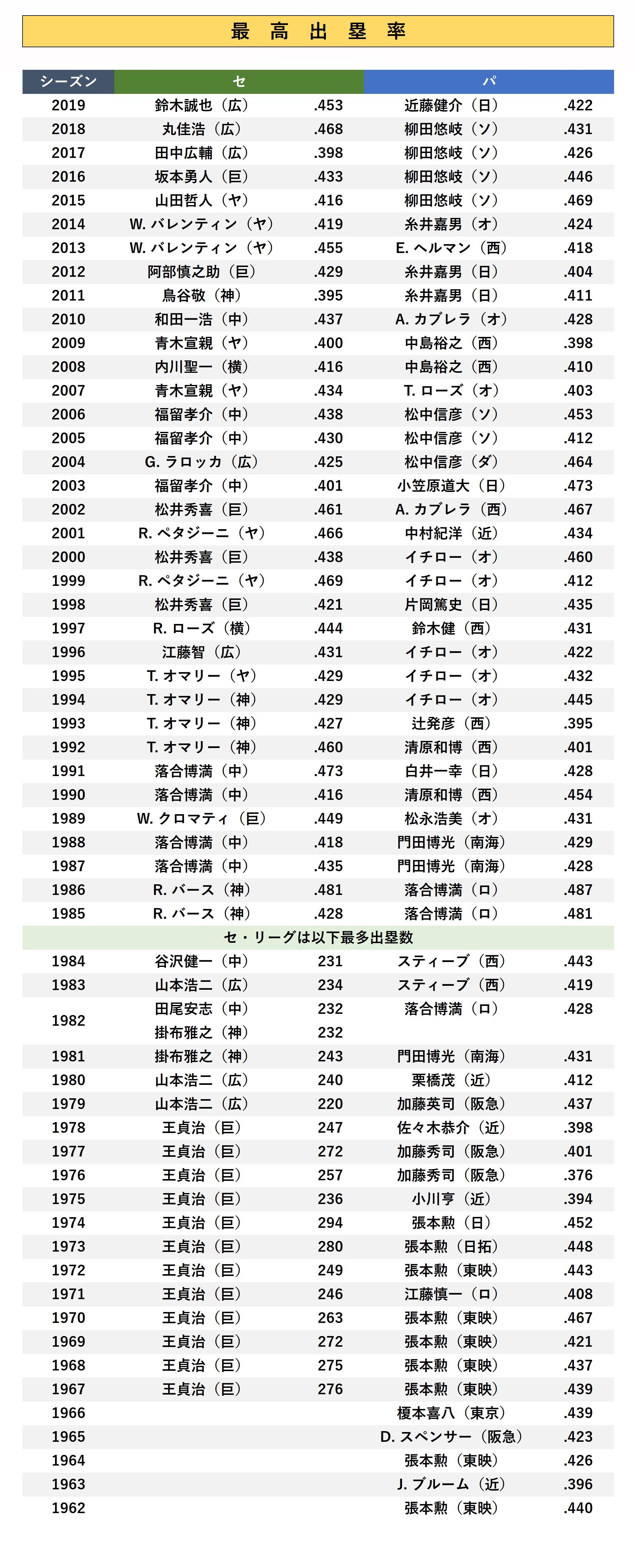 最高出塁率(最多出塁数)歴代獲得選手成績<セリーグ・パリーグ ...