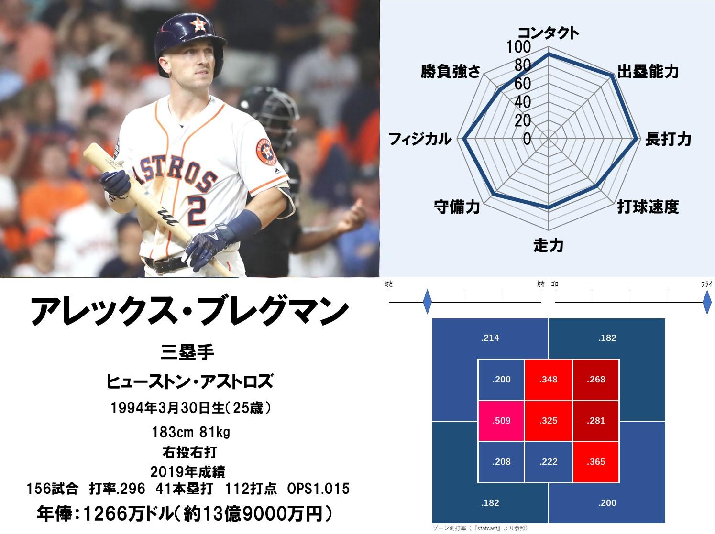 MLB最高の選手は誰だ! 野手能力値ランキング出塁能力部門1位~5位 ...