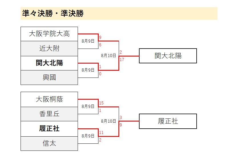 大阪大会2020(夏季独自大会・代替大会)トーナメント表】大阪桐蔭 ...