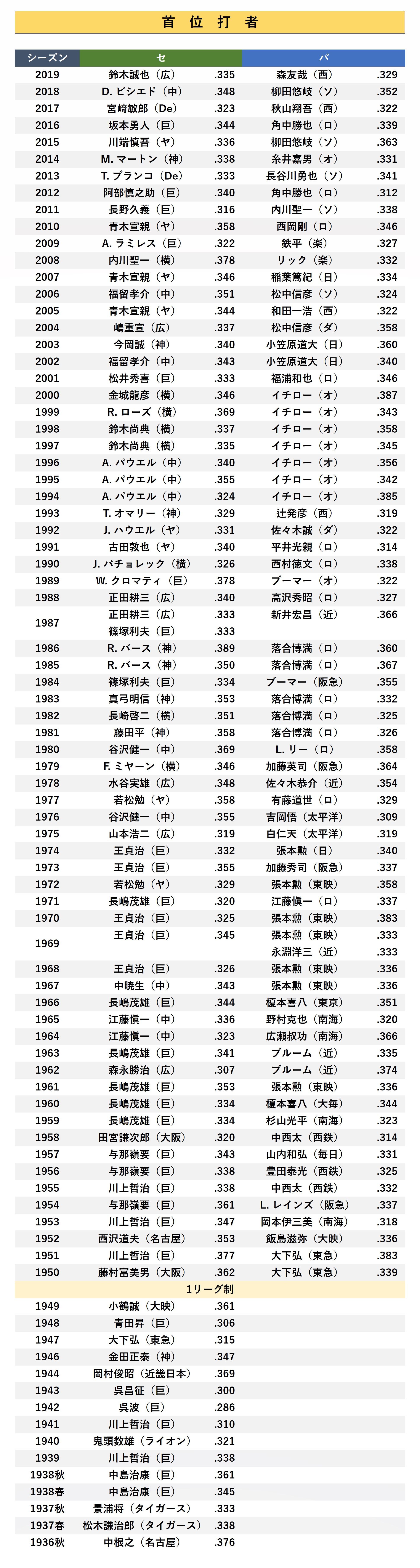 首位打者(シーズン最高打率)歴代獲得選手成績<セリーグ・パリーグ ...
