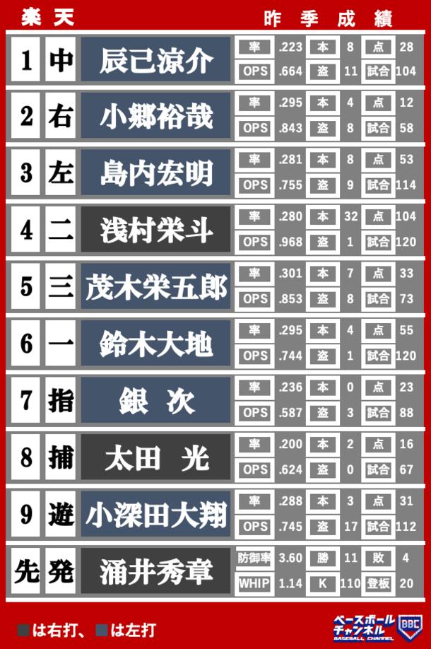 楽天の開幕スタメンは?ーー2021年プロ野球12球団開幕オーダー予想 ...