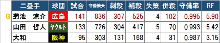 【GG】セ二塁手2016