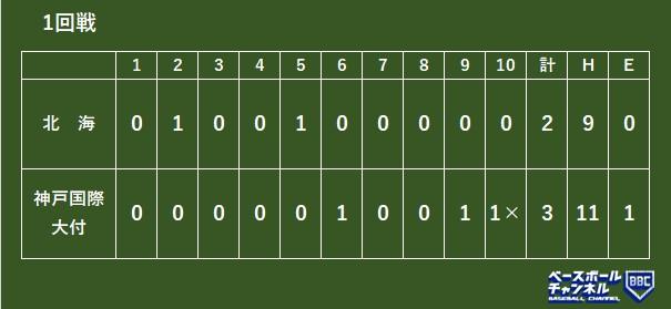 選抜 高校 野球 2021 日程