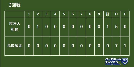 日程 2021 高校 選抜 野球 日程・結果