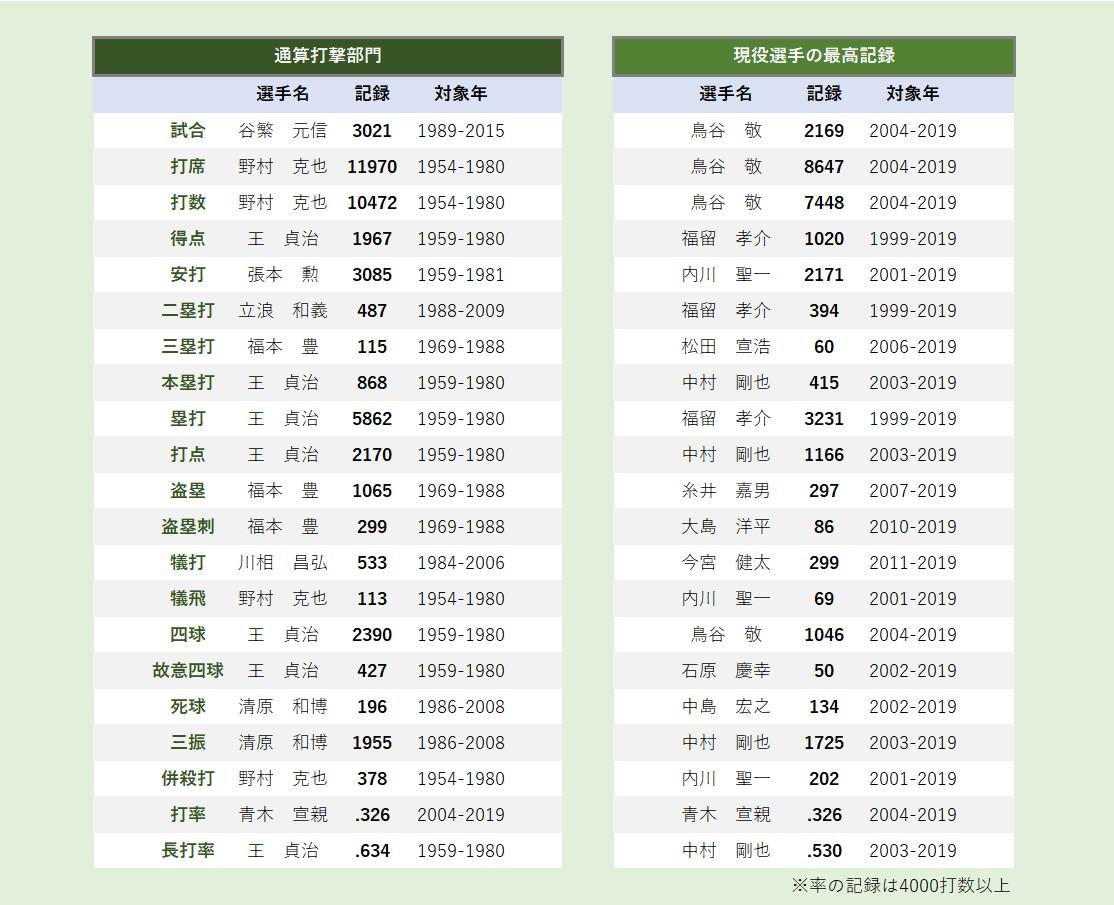 歴代 数 甲子園 ホームラン 阪神タイガースについて歴代ホームラン数・被ホームラン数から考察してみました