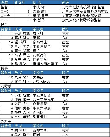 U-18メンバー