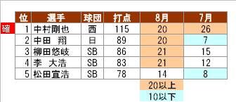 広尾様0902表3