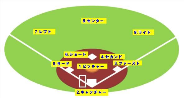 野球ルール表1