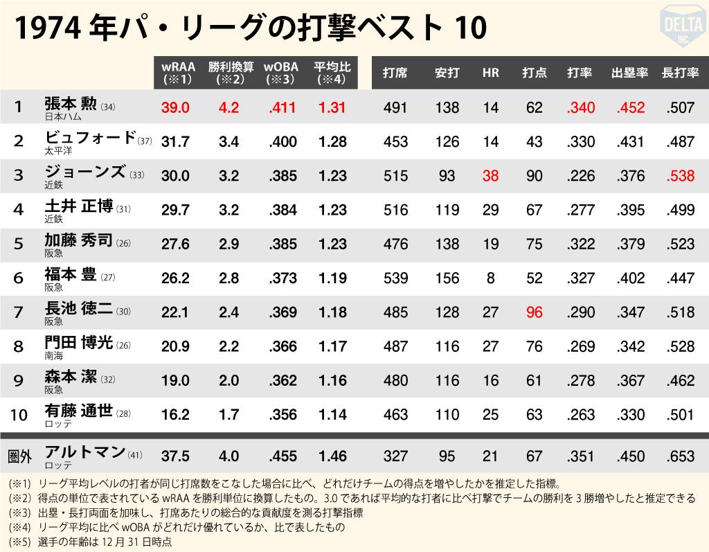 国民的スター長嶋が引退 セイバーメトリクスの視点で過去の打撃ベスト ...
