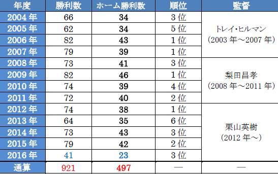 北海道日本ハムファイターズ ホーム球場 勝利の歩み