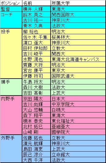 大学野球日本代表2016