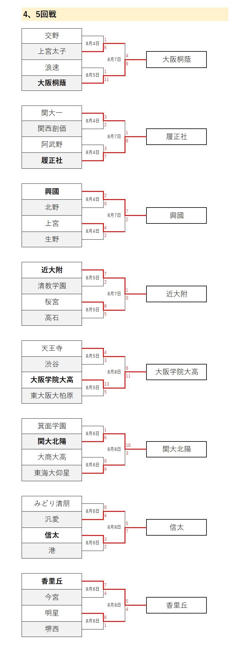 大阪 大会 高校 野球 2020