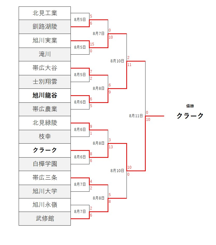 北海道 高校 野球
