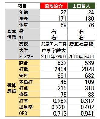 菊池と山田の表20161213